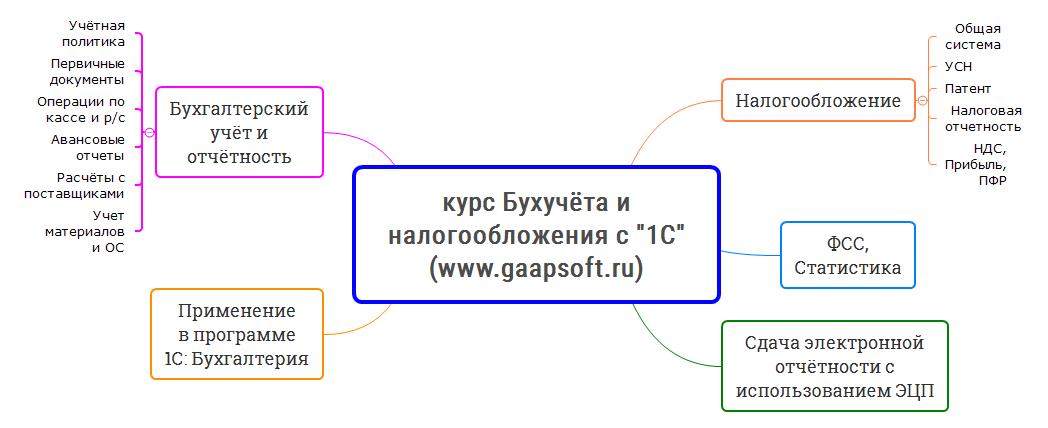 Экспресс-курс бухгалтерского учета, налогообложения и 1С.