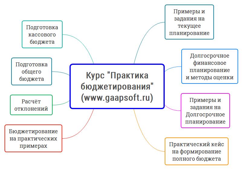 Курсы Основы бюджетирования - структура и содержание